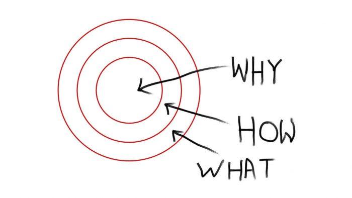 De Golden Circle van Simon Sinek, die bestaat uit 3 delen. De buitenste rand is 'what', de middelste rand is 'how' en de kern is 'why'.